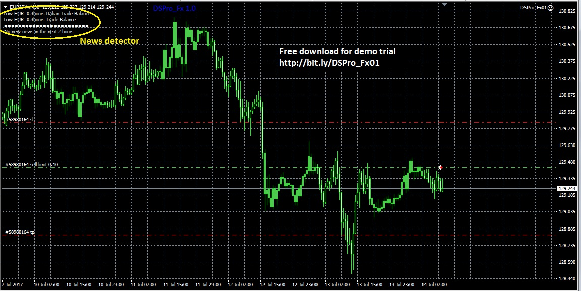 DSPro_Fx Forex Expert Advisor with News Detection